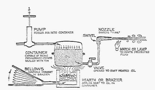 Reconstrucción de un sifón por los historiadores Haldon y Byrne. Fuente: Greek fire.